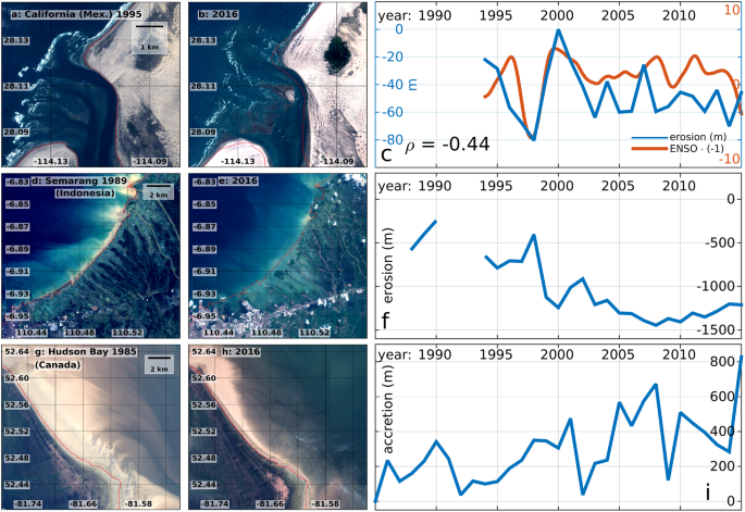Global long-term observations of coastal erosion and accretion