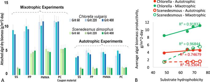 Mixotrophic Microalgae Biofilm: A Novel Algae Cultivation