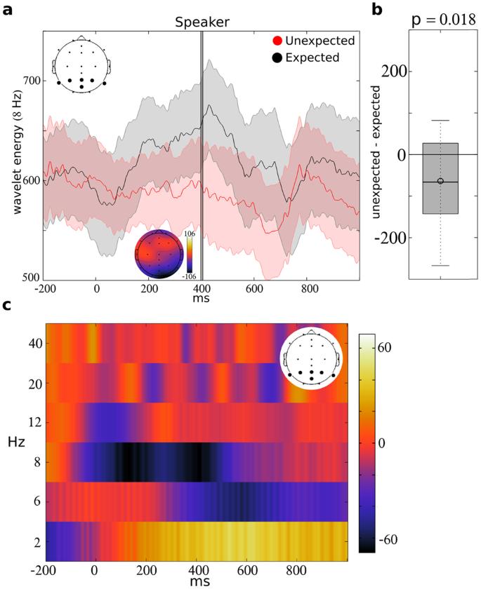 Relationships between alpha oscillations during speech