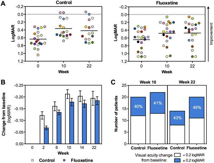 Fluoxetine does not enhance the effect of perceptual