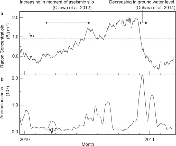 Non-parametric detection of atmospheric radon concentration
