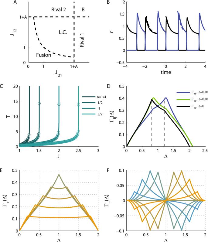 Rhythmogenesis evolves as a consequence of long-term plasticity of