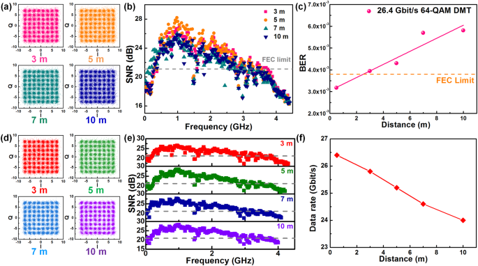 Ultrahigh-speed violet laser diode based free-space optical