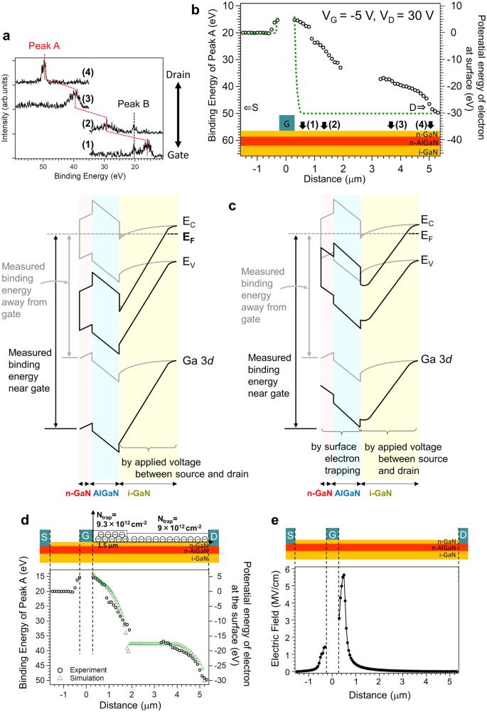 Operation Mechanism of GaN-based Transistors Elucidated by