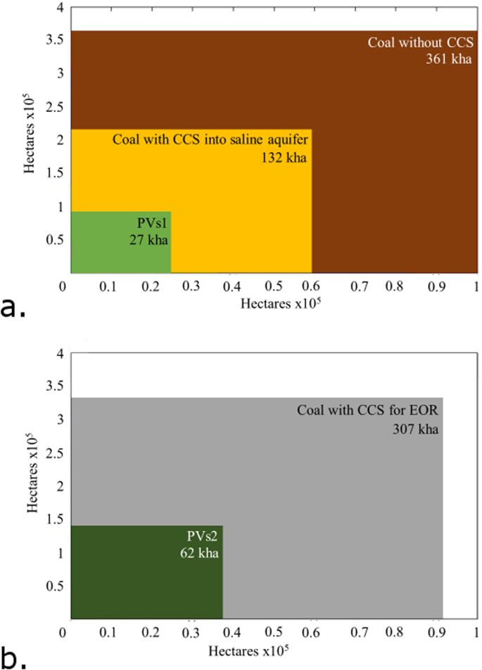 Coal with Carbon Capture and Sequestration is not as Land Use