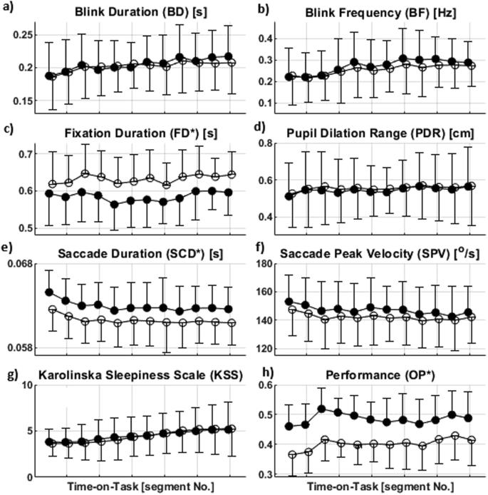 Eye movement characteristics reflected fatigue development