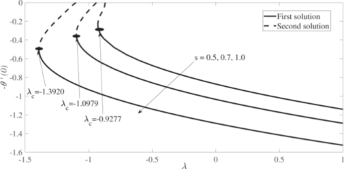 On the Stability of MHD Boundary Layer Flow over a Stretching