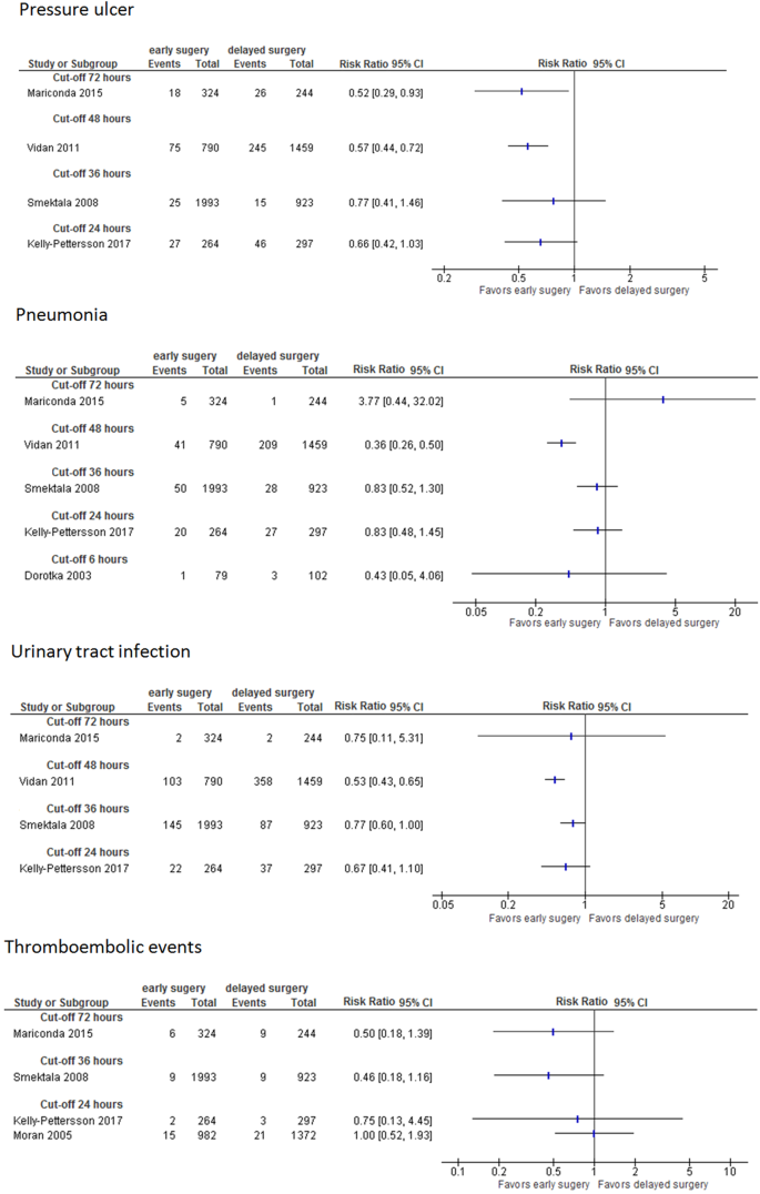 Impact of timing of surgery in elderly hip fracture patients