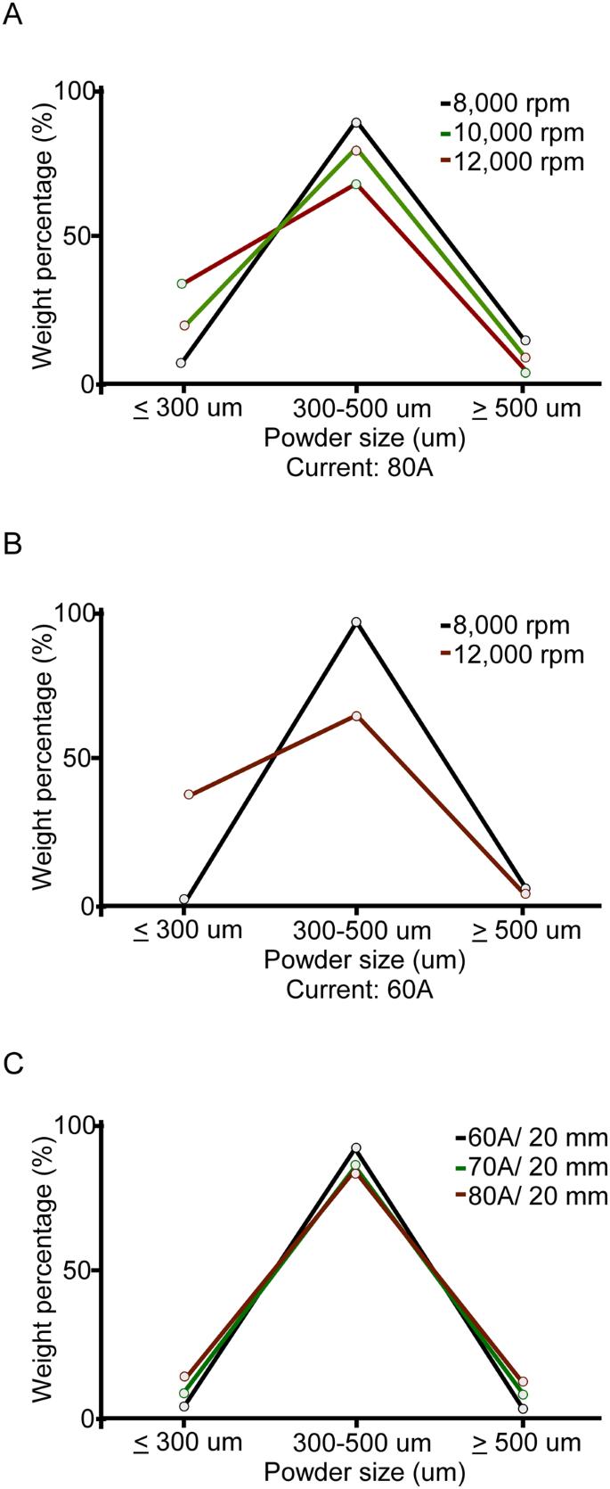 Nitinol powders generate from Plasma Rotation Electrode