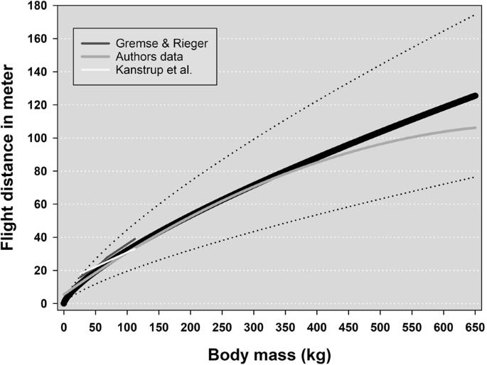 Defining animal welfare standards in hunting: body mass determines