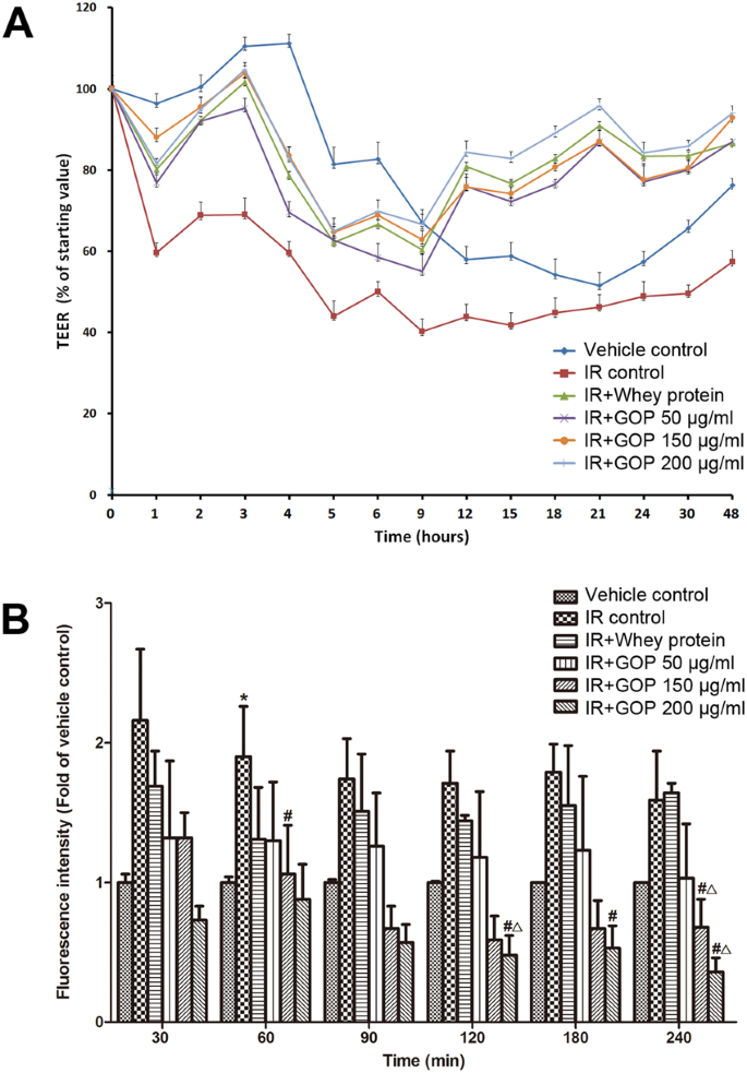 Ginseng oligopeptides protect against irradiation-induced