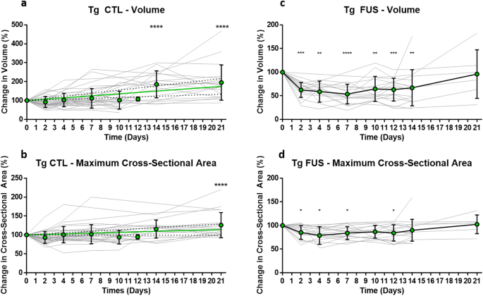 Time course of focused ultrasound effects on β-amyloid