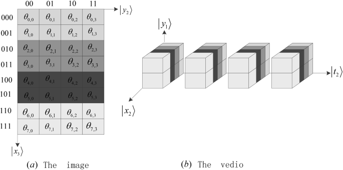 The multi-level and multi-dimensional quantum wavelet packet