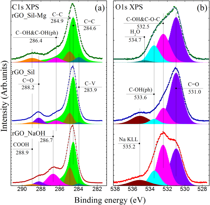 Facile reduction of graphene oxide suspensions and films using glass