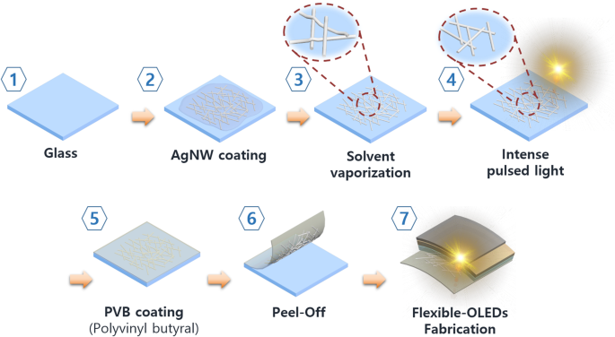 Light Sintering Of Ultra Smooth And Robust Silver Nanowire