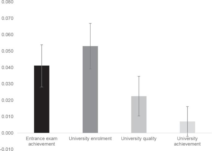 The genetics of university success | Scientific Reports