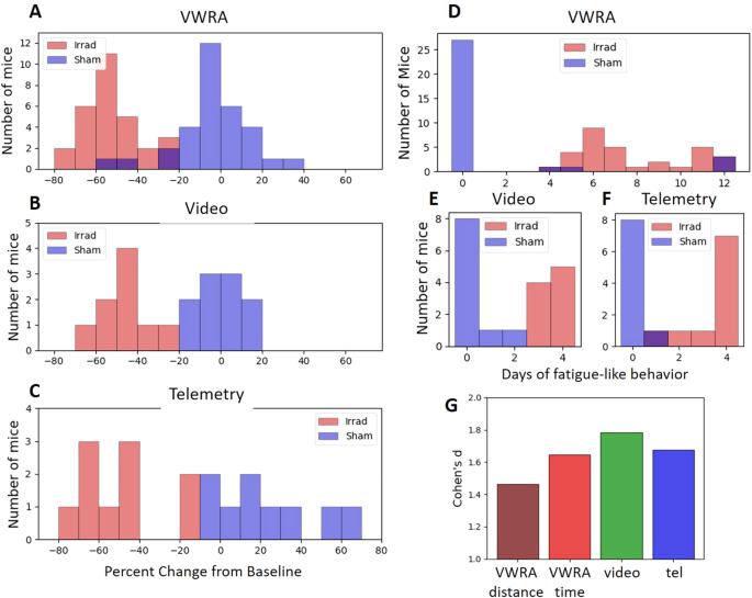 Comparing passive measures of fatigue-like behavior in mice