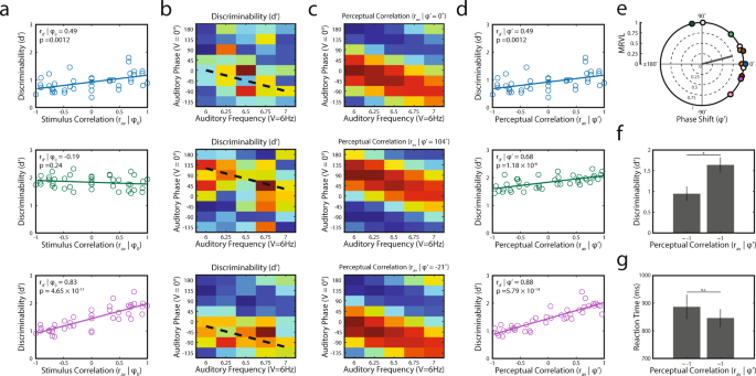 Multisensory perception reflects individual differences in