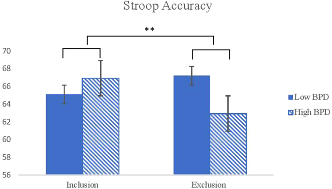 Effects of Social Exclusion on Effortful Control and