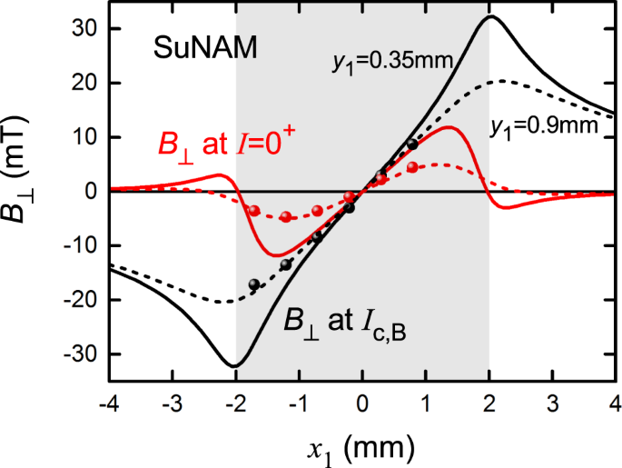 The onset of dissipation in high-temperature superconductors