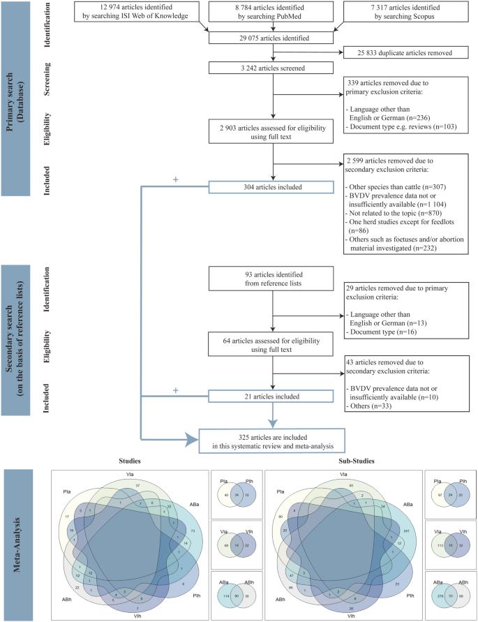 A meta-analysis of bovine viral diarrhoea virus (BVDV