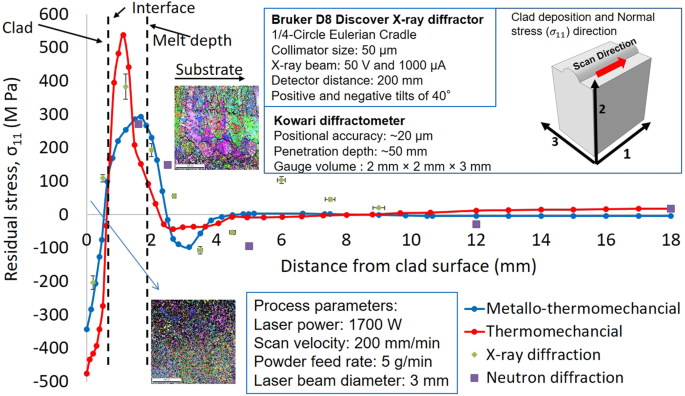 Critical Deposition Height For Sustainable Restoration Via Laser Additive Manufacturing Scientific Reports