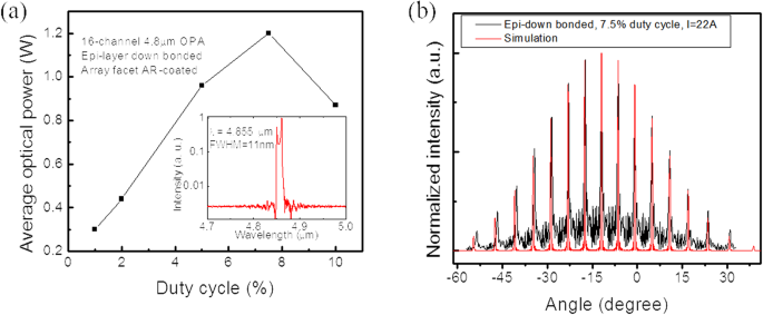 Single-mode, high-power, mid-infrared, quantum cascade laser