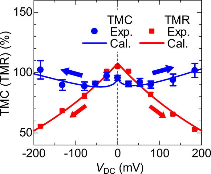Robustness of Voltage-induced Magnetocapacitance   Scientific Reports