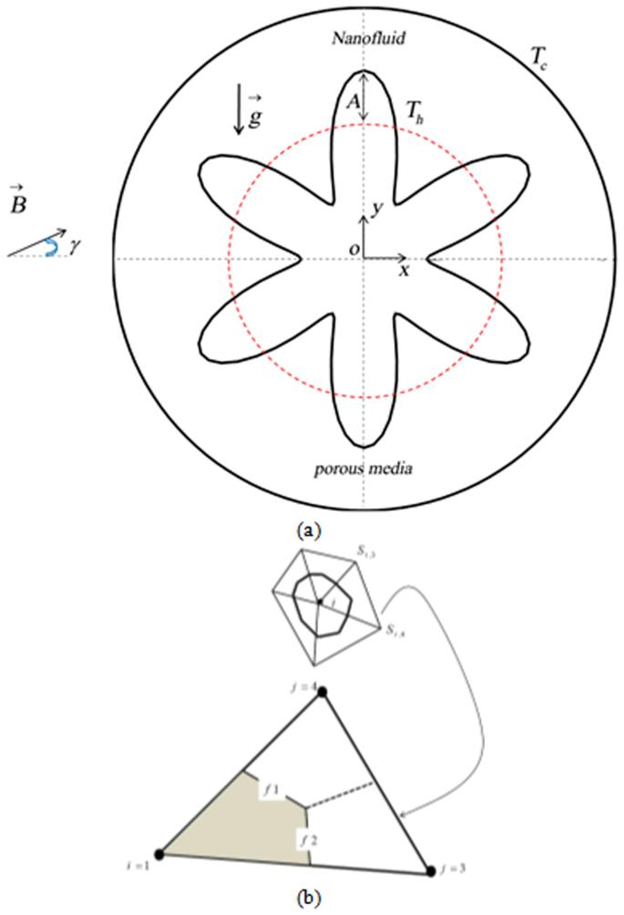 Non-equilibrium Model for Nanofluid Free Convection Inside a Porous