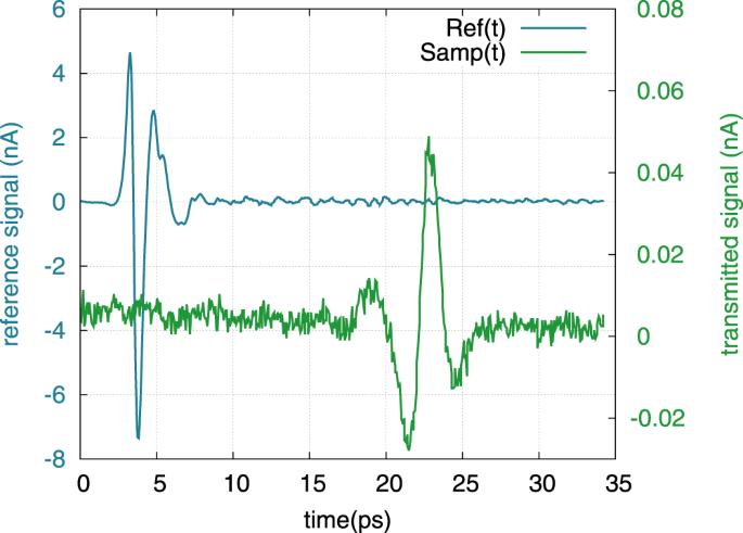 High permittivity processed SrTiO 3 for metamaterials applications