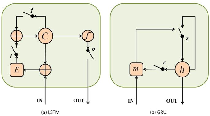 Recurrent Neural Network for Predicting Transcription Factor
