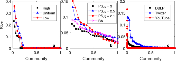The Competition of Homophily and Popularity in Growing and