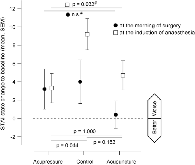 Acupuncture reduces the time from extubation to 'ready for