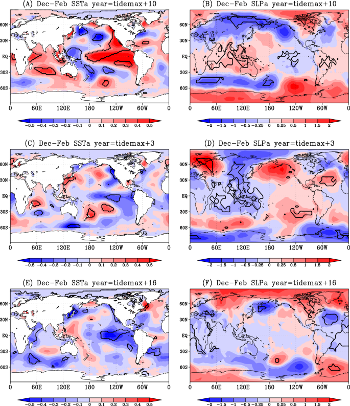 Impact of the astronomical lunar 18 6-yr tidal cycle on El-Niño and