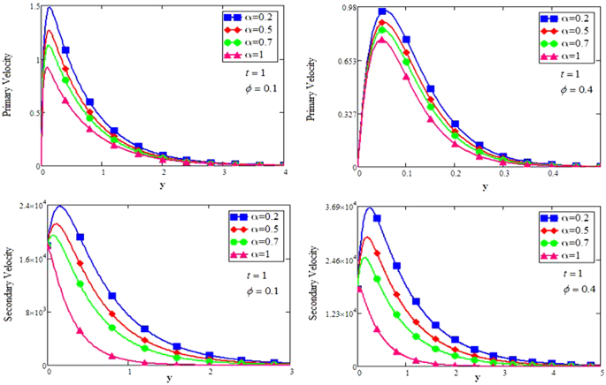 Effects of Different Shaped Nanoparticles on the Performance