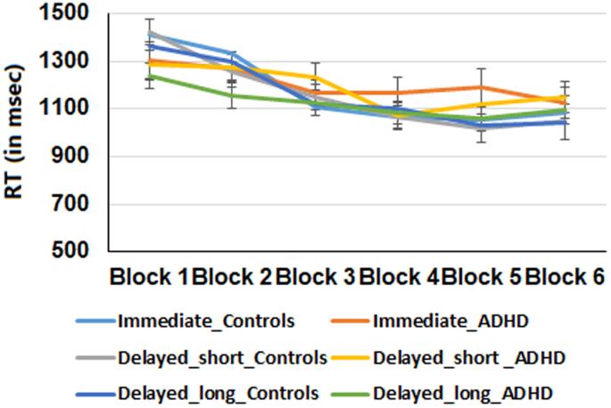Increase In Adhd Mirrors Academic >> Feedback Timing Modulates Probabilistic Learning In Adults