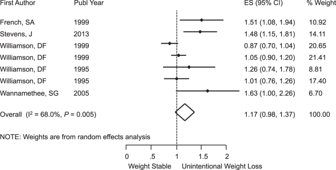Observational Evidence For Unintentional Weight Loss In All Cause Mortality And Major Cardiovascular Events A Systematic Review And Meta Analysis Scientific Reports