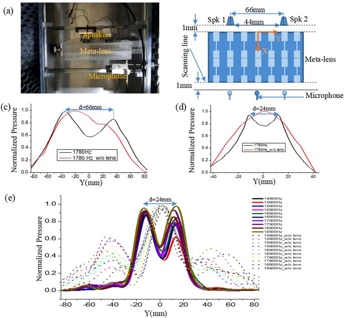 In-depth study on resonant tunneling for subwavelength