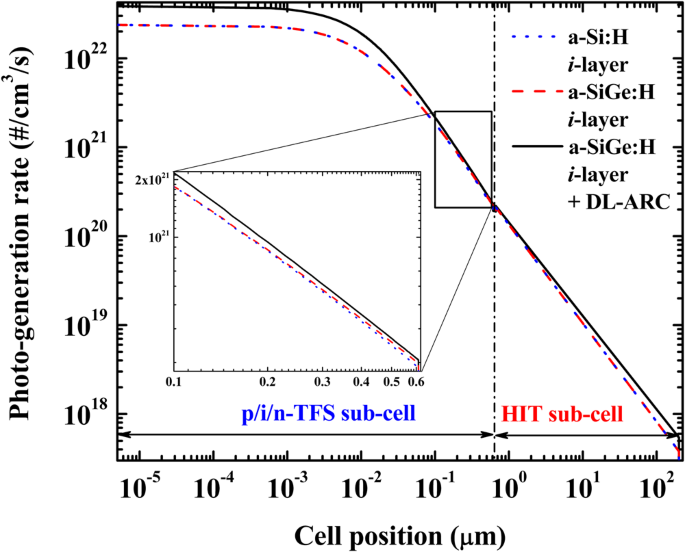 High Efficiency Inorganic/Inorganic Amorphous Silicon