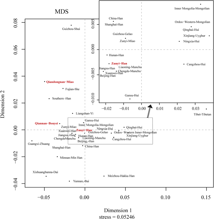 Genetic diversities and phylogenetic analyses of three Chinese main