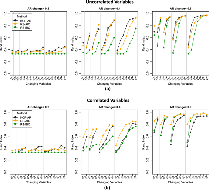 Detecting long-lived autodependency changes in a