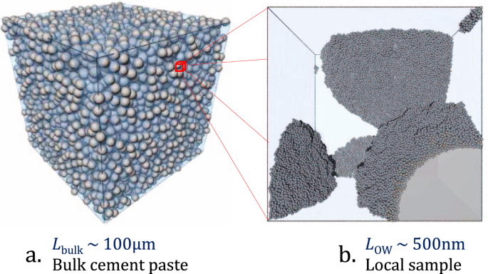 A multi-scale approach for percolation transition and its