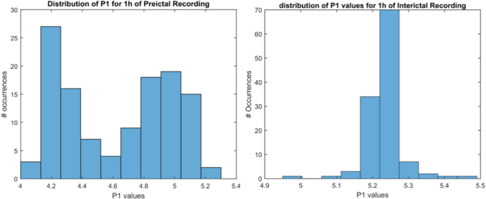 Bispectrum Features and Multilayer Perceptron Classifier to Enhance