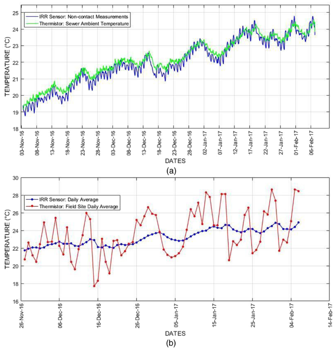 Robust sensing suite for measuring temporal dynamics of