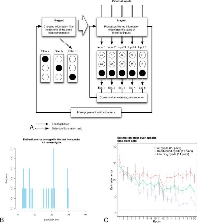 Hierarchical decision-making produces persistent differences in