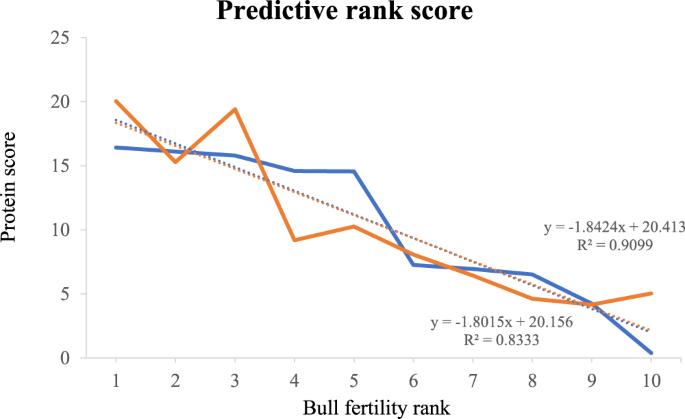 Fertility Mode Se