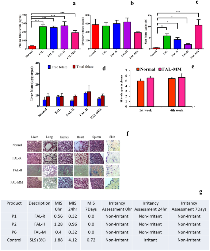 Stable Liposome in Cosmetic Platforms for Transdermal Folic