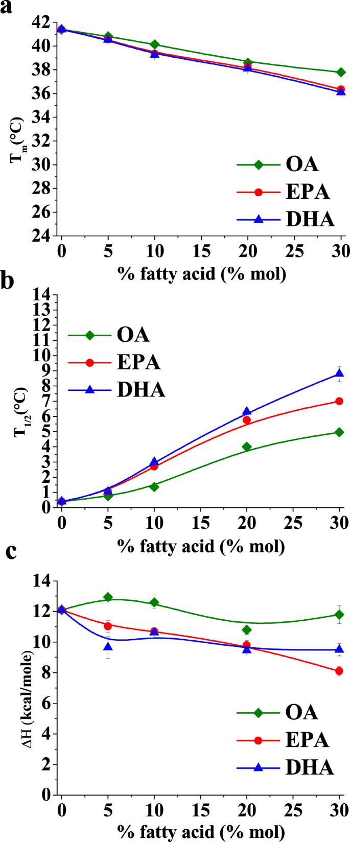 Omega-3 polyunsaturated fatty acids do not fluidify bilayers