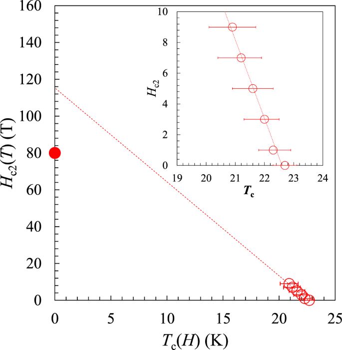 h-t phase diagram of (la,na,k)fe2as2  dotted lines show the linear fitting  result  inset shows a magnified view near tc