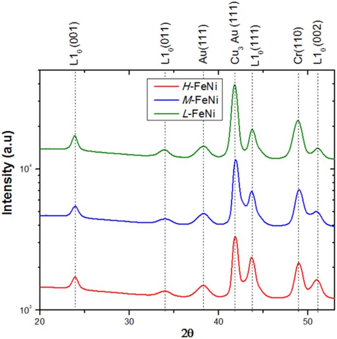 L1 0 -FeNi films on Au-Cu-Ni buffer-layer: a high-throughput